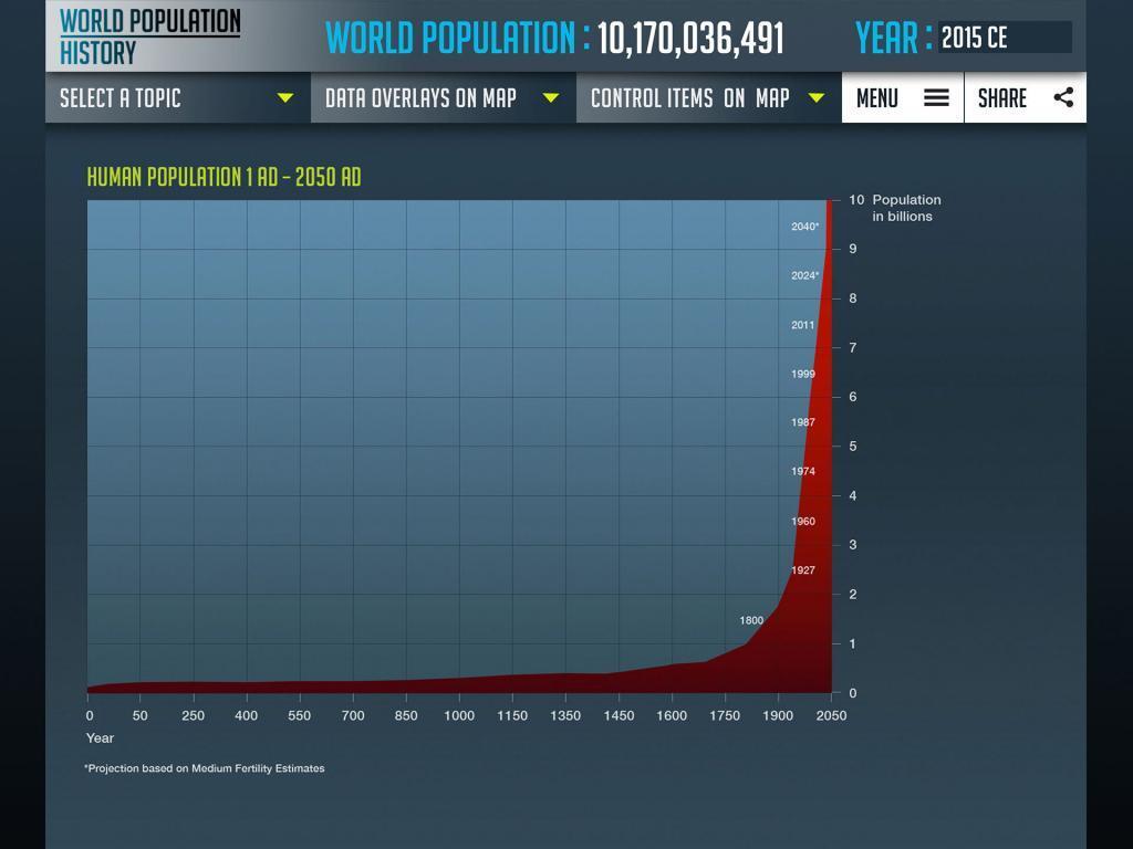 world population graph design