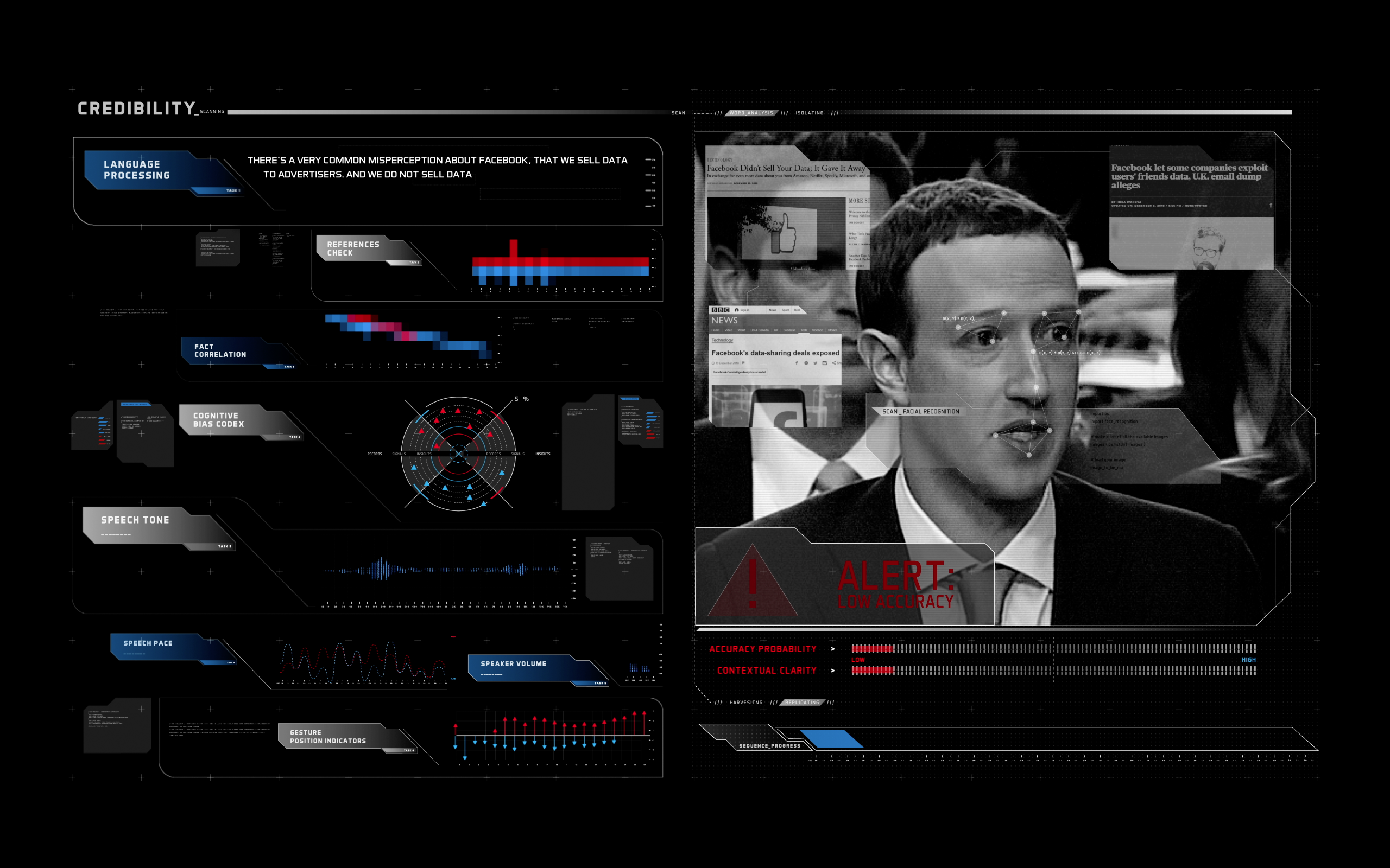 Mark Zuckerburg speech analyzed by the Credibility algorithm